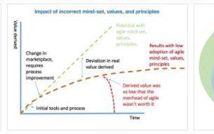 Lowest Value Principle